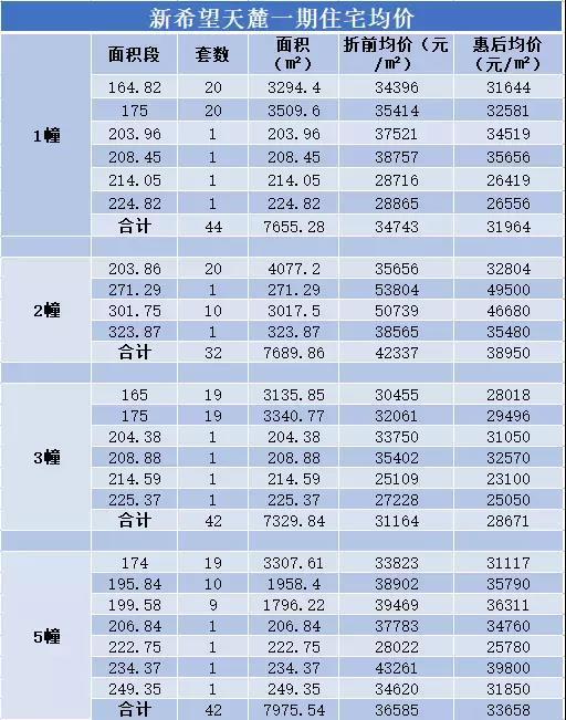 温州资讯:新希望天麓本周末开盘入市,折后均价33370元㎡