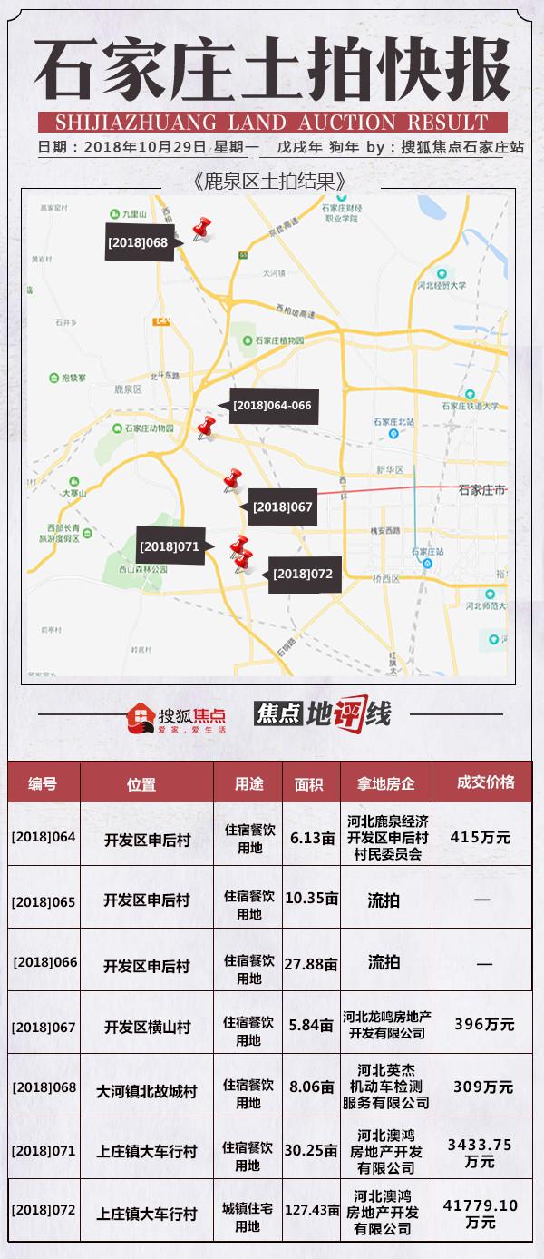 搜狐焦点石家庄10月房地产市场月报