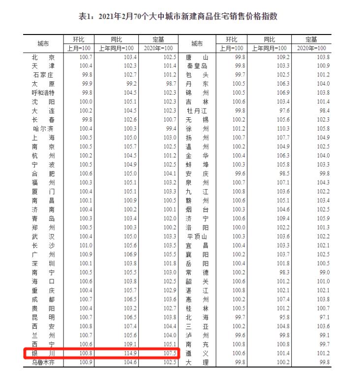 银川2月房价出炉,金凤区以9126元/㎡再次领涨