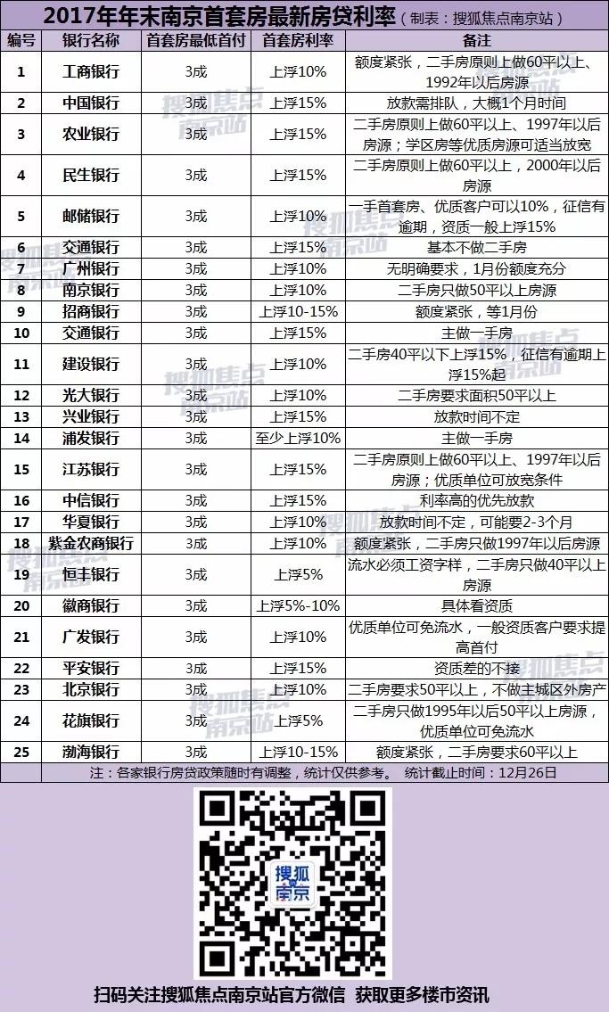 南京25家银行房贷利率摸底