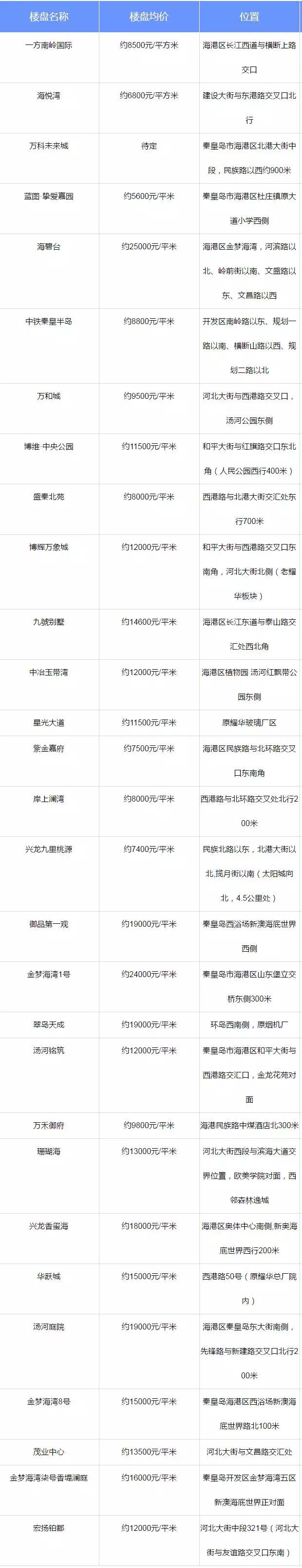 """官方汇总!秦皇岛这22家房地产企业被列""""黑名单""""!还有..."""