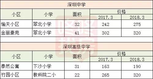 一年时间,深圳名校学区房上车门槛上涨了多少?