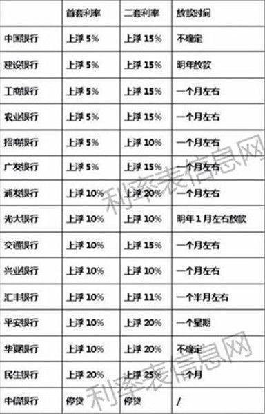 【数据】2018最新住房贷款利率