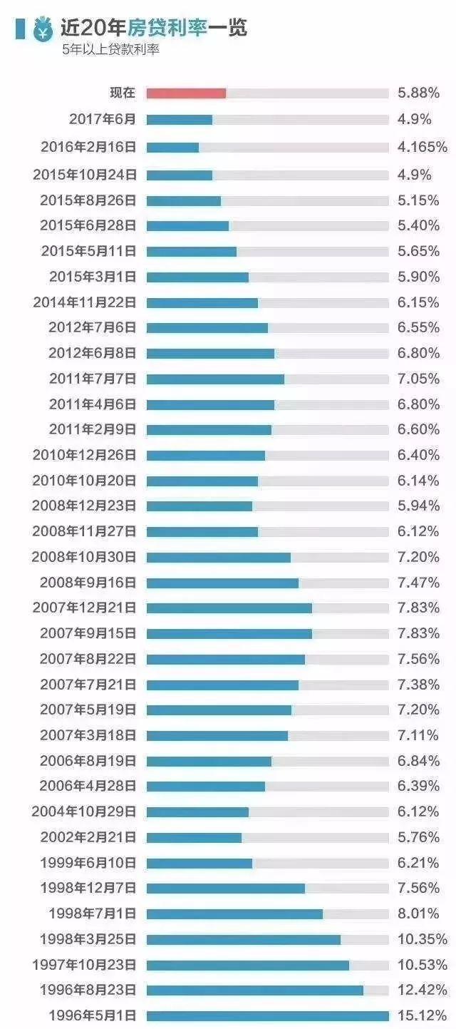 央行最新表态,房贷利率仍较低!这类贷款买房的人有福了
