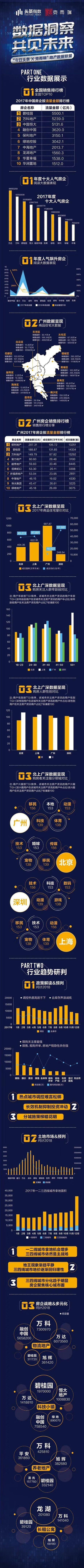 【数据】洞悉2018楼市热点 华南地产数据联盟曝光跨界大数据