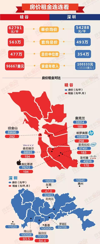 深圳,下一个硅谷!2大湾区3大城市6大指标碰撞