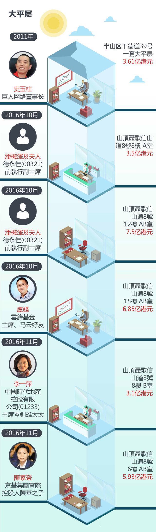 被疯抢的香港10亿豪宅:山顶都要说普通话了