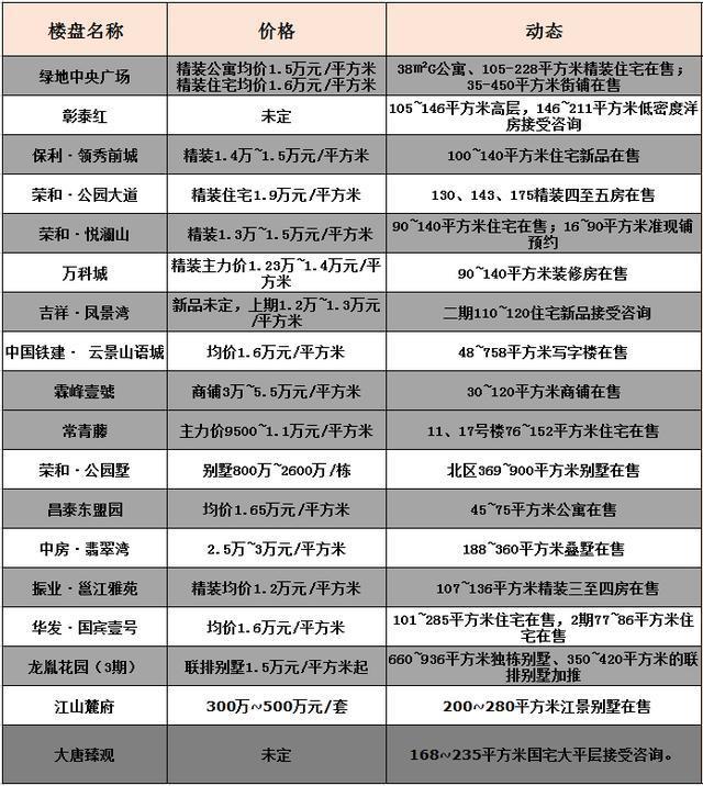 【房价周报】南宁楼盘年关无心卖房:优惠少,推新少,价格稳