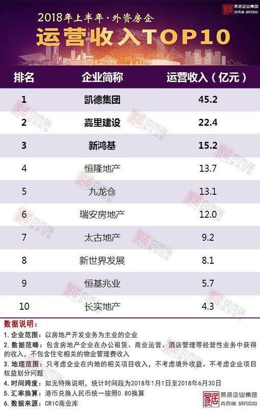 2018上半年中国房地产企业运营收入排行榜