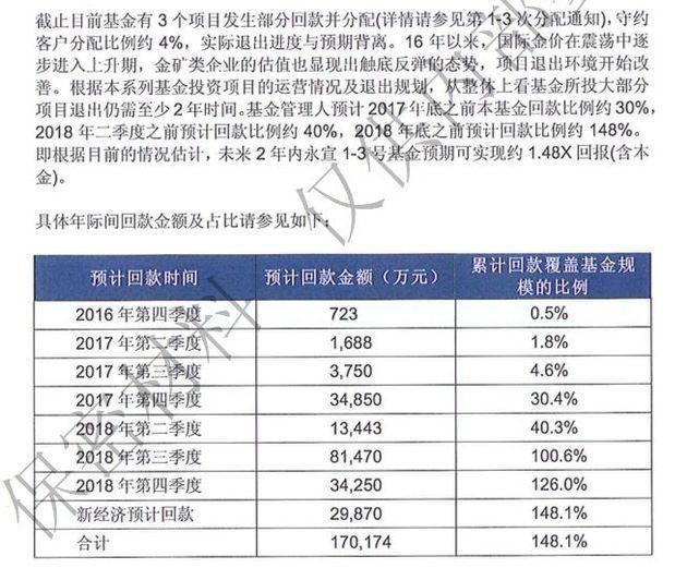 """永宣基金""""罗生门"""":6年仅收回4.7%本金,投资者质疑代销机构收取高额""""管理费"""""""