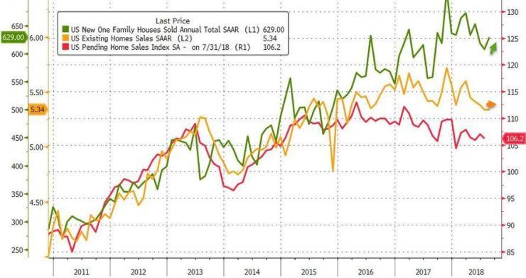 美国8月新屋销售反弹弱于预期 7月修正数据创一年新低