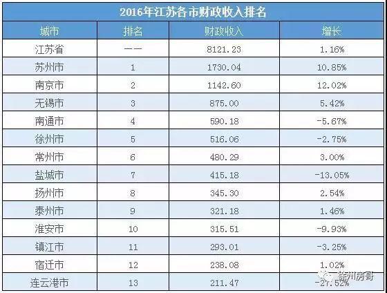 gdp销售的记什么_温州各县市GDP与商品房销售量大比拼,有什么关联 排行前三的是