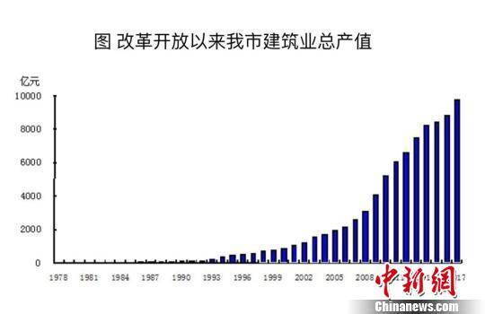 北京建筑业生产规模逐年扩大 积极拓展国际市场