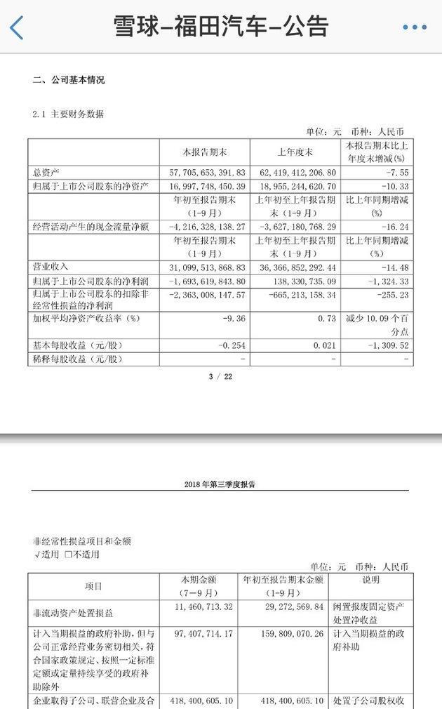 福田三季报:毛利率微增长 今年内完成对宝沃67%股权认购