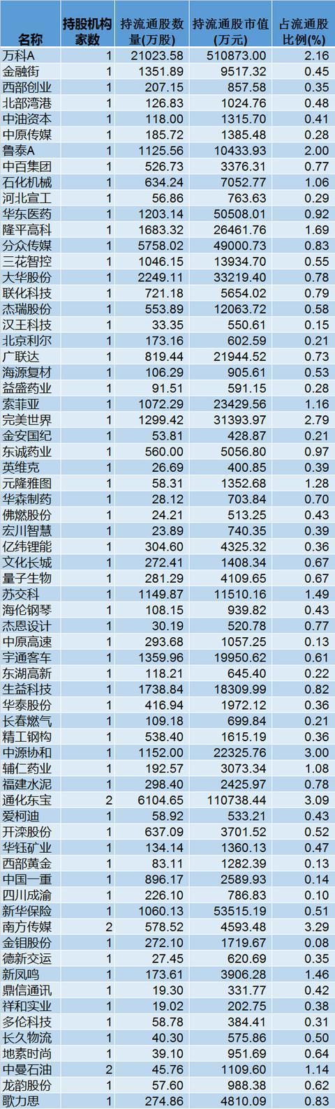 QFII现身264股十大流通股东名单,减持白酒家电银行股