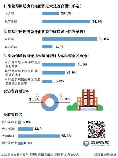 超八成受访者 认为公摊面积应该设置上限
