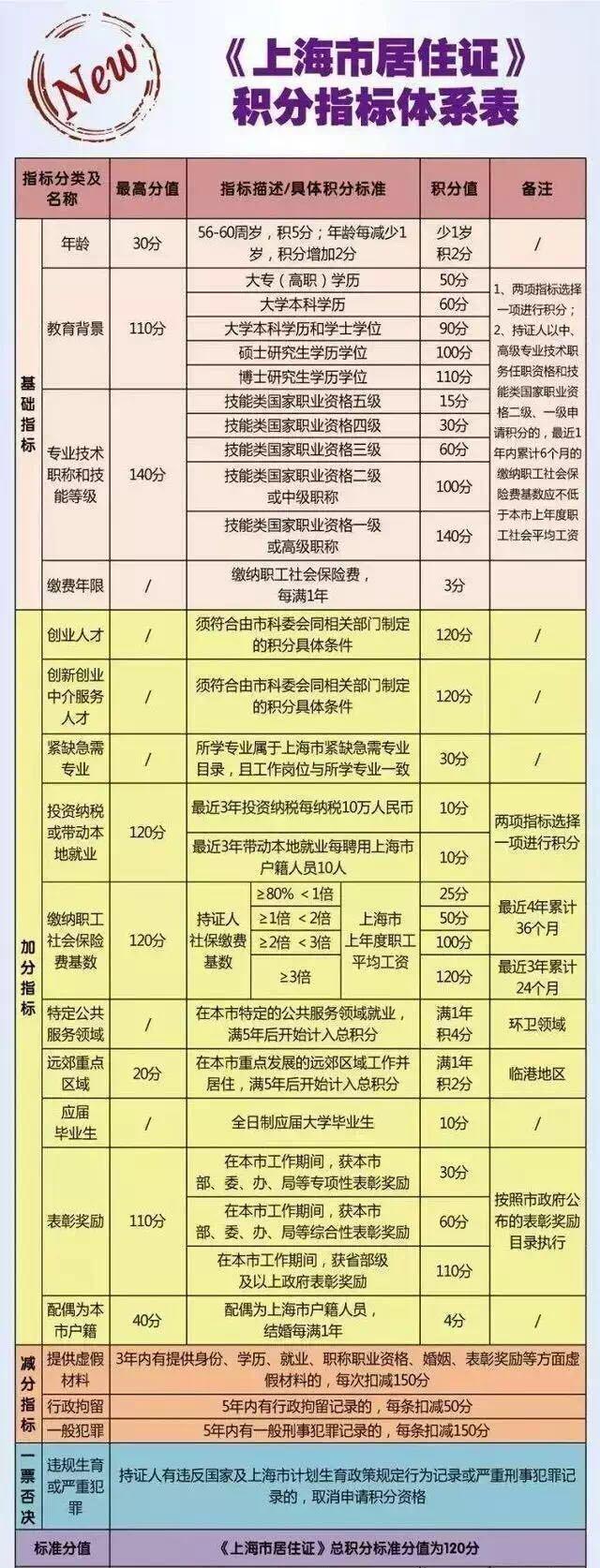 上海最新社保基数_2017年最新上海落户攻略!满足条件分分钟落户-上海搜狐焦点