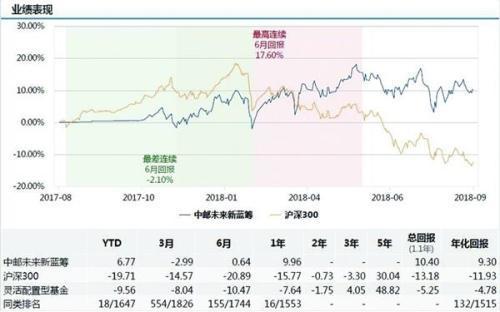 富国精准医疗(005176):前三季净值增长同类榜首