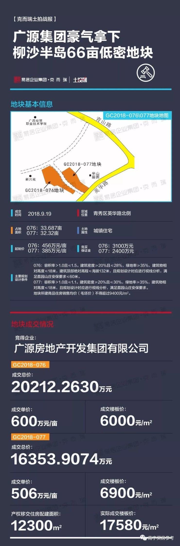 【广源斩获柳沙66亩低密地块】表示将打造高端产品!一地块实测楼面价超1.7万