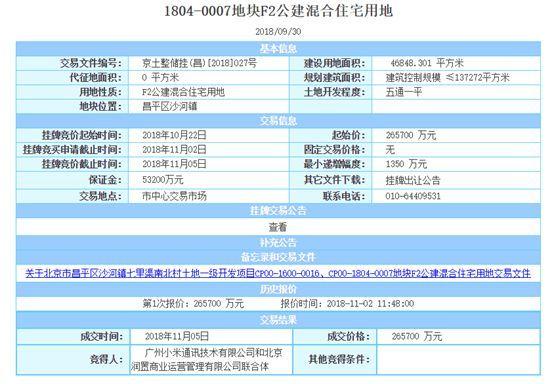 小米联手华润26.57亿拿下限竞房地块!