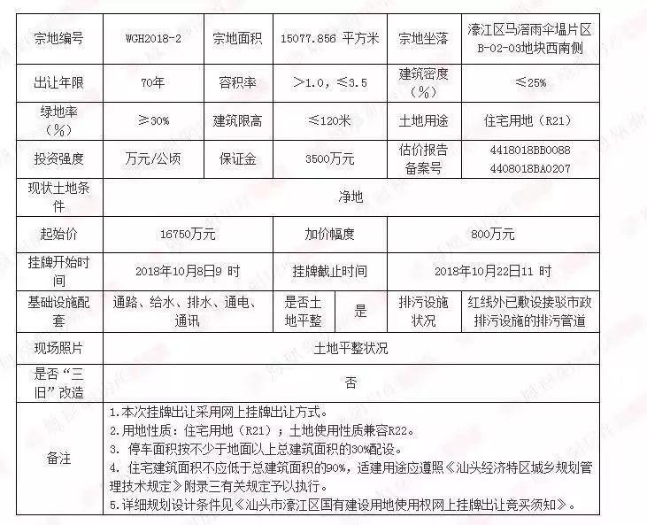 剛剛,中恒投資集團以樓面價3780元/m²斬獲濠江新地塊!