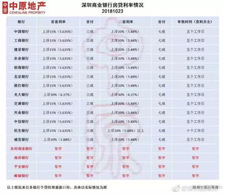 广佛等多地房贷利率微降,放款加速,深圳会降吗?