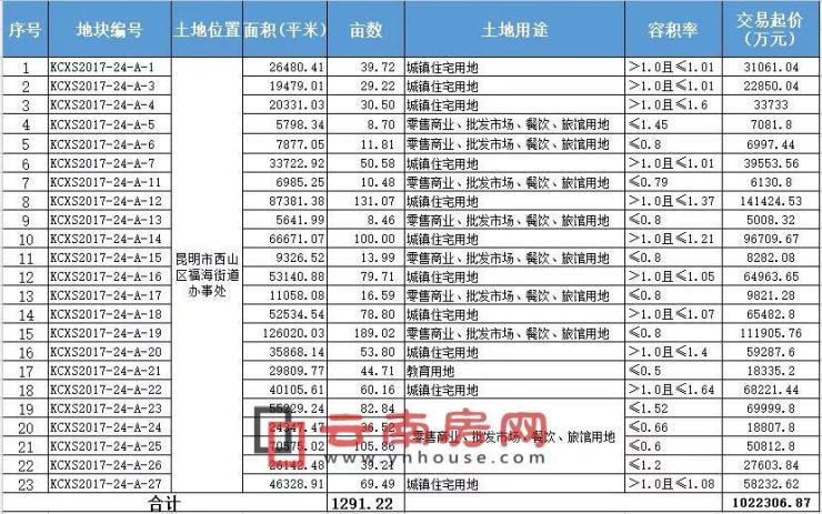 """昆明下月上演""""史诗级""""土拍 总价102亿楼面价1.2万双破记录"""