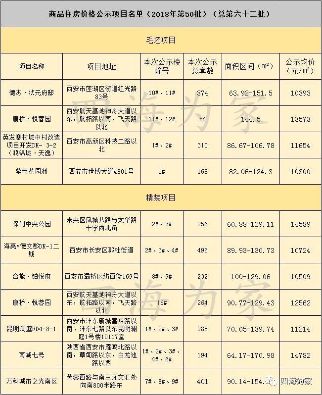 """10月首次公布3067套房""""价"""" 一纯新盘精装修均价12562元/㎡"""