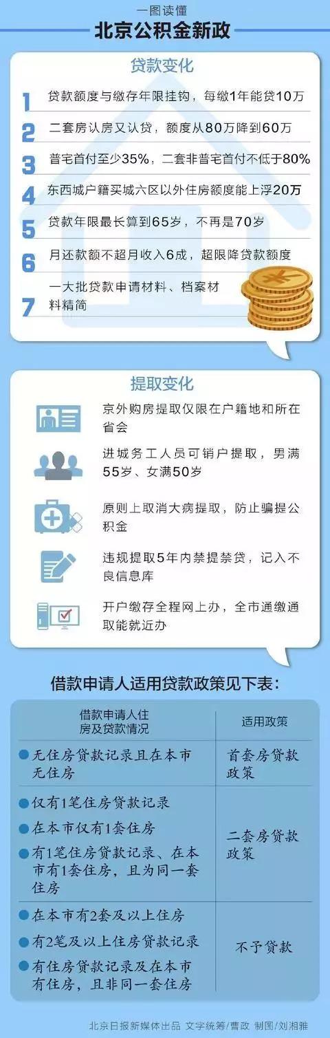 """北京""""最严""""公积金新政!刚需再次惨遭误伤"""