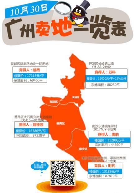 惊呆!花都楼面价超1.7万/平!广州10月土拍价一览