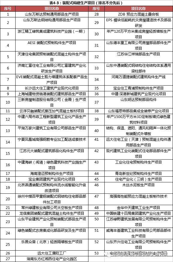 中国工业化建筑 | 2018年全国装配式建筑市场研究报告