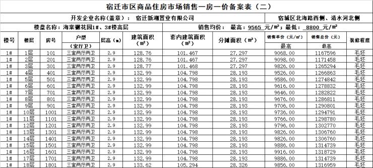 最高均价9565元/㎡!9月份宿迁商品房备案数据汇总