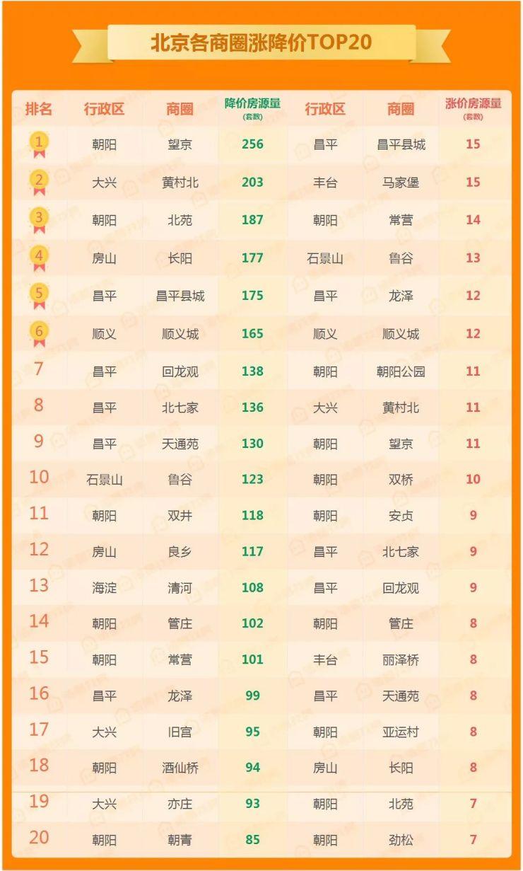 北京楼市周报 寒意渐起,望京连续5周占据商圈降价房源量榜首