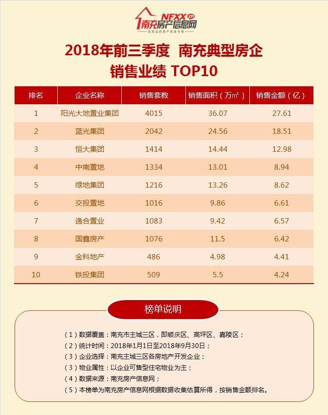 2018年前三季度 南充房企销售排行榜TOP10发布 阳光再次夺魁!