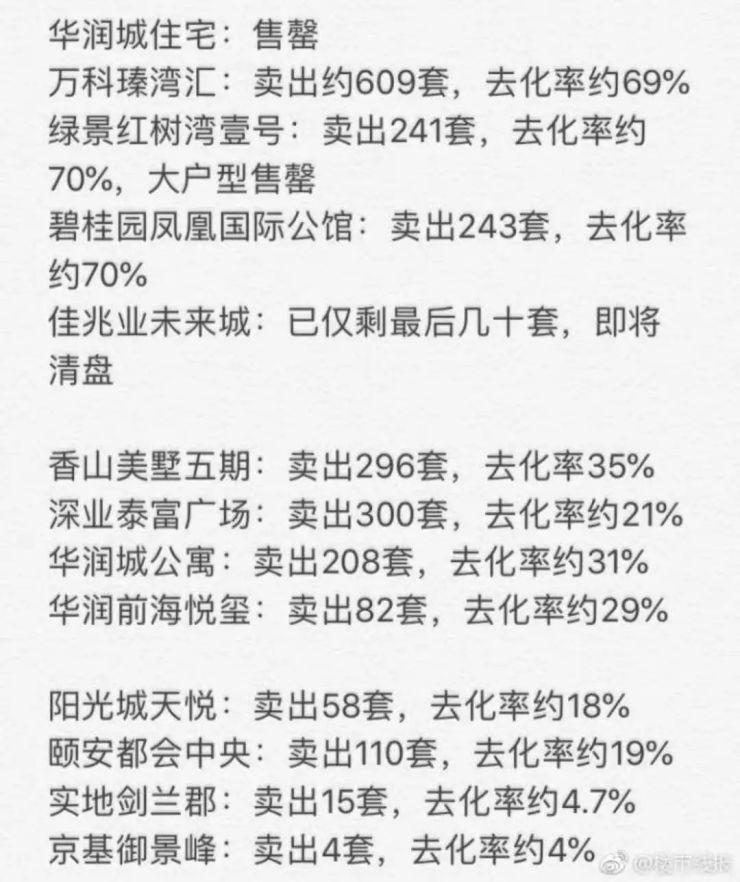 楼市变天,房贷放款加快,但深圳新房去化不到两成!