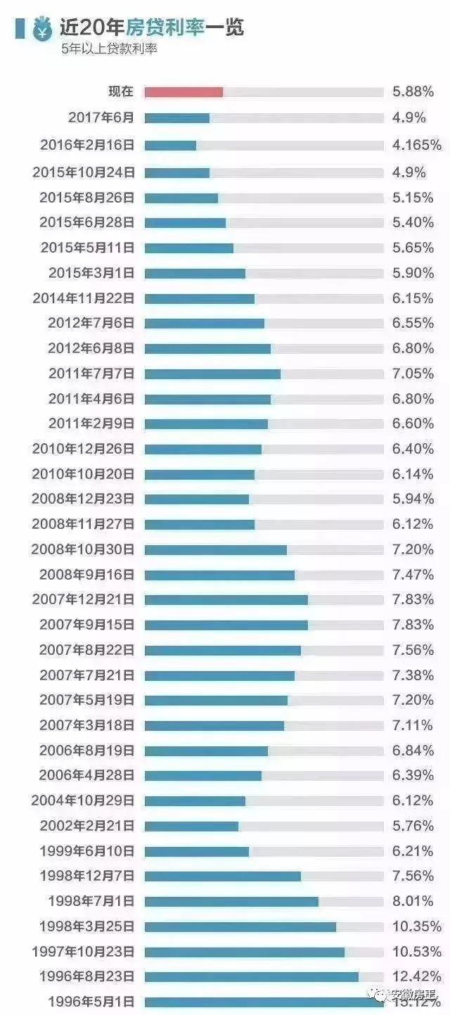 暴击!合肥首套房利率上浮15%成主流!最高上浮50%,利息涨45万!