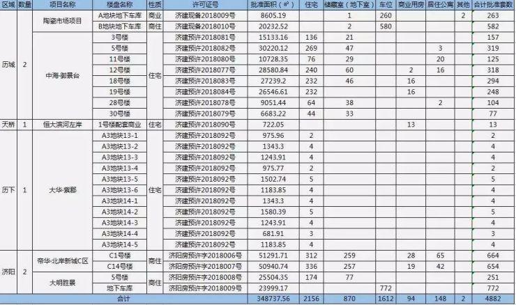 3月济南已有2156套住宅获批预售