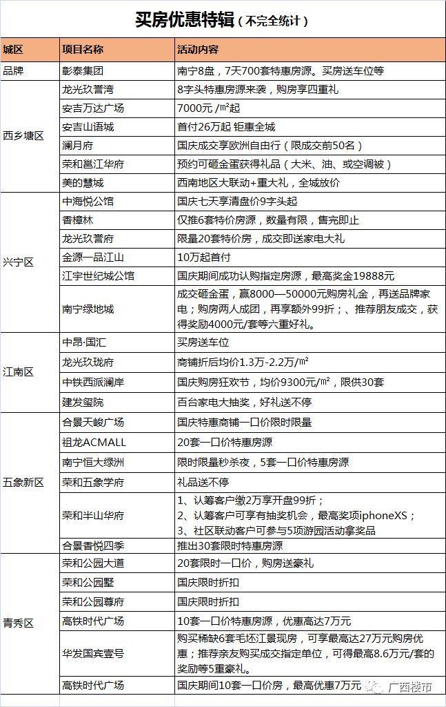 国庆前夜,南宁一波抢房视频霸屏!10个理由剖析一下原因……