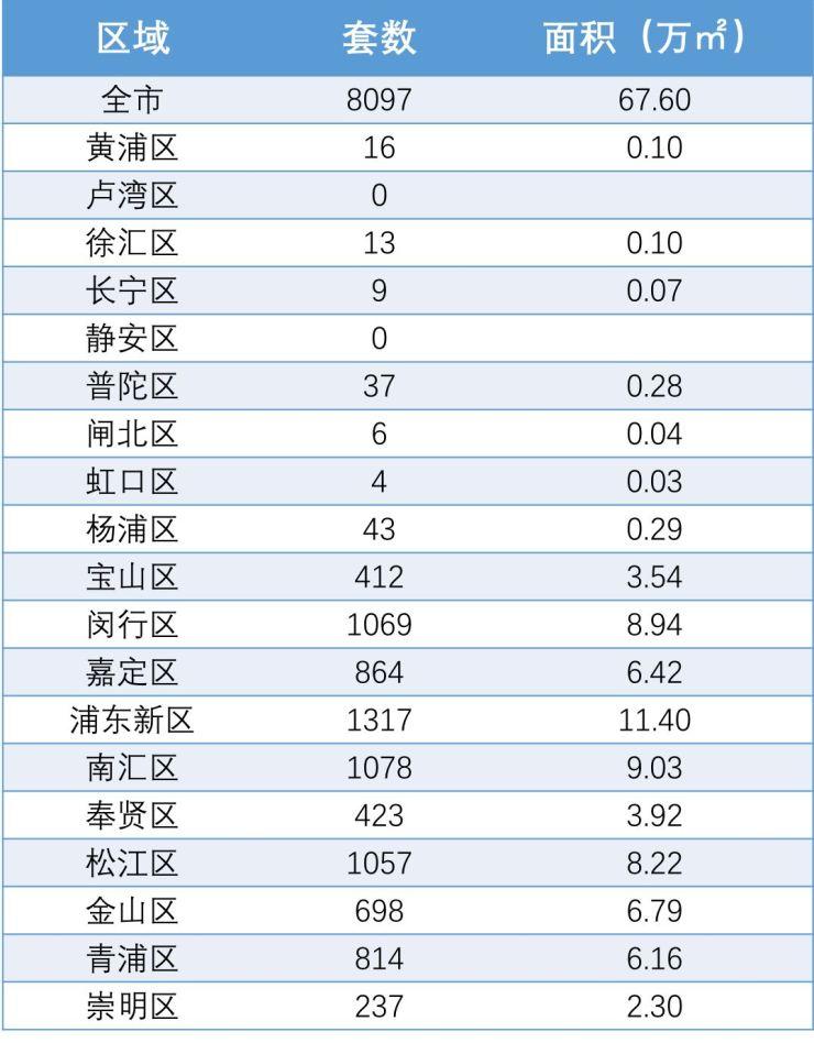 3分钟看懂2017年上海房市