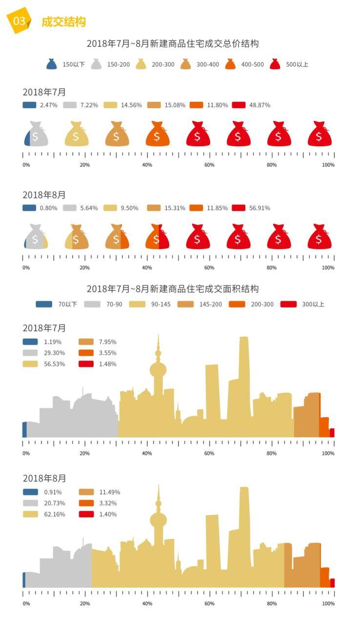 城市观点 | 新增住宅市场(2018.8)—— 新建商品住宅供求量双双创下年内新高