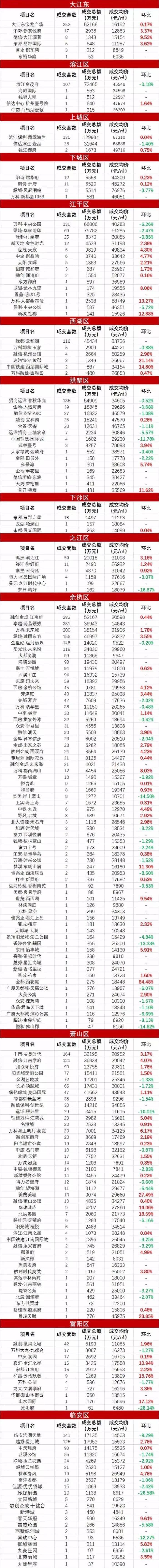 新房供应不足!大江东2月新盘价格曝光,这个楼盘单个项目上涨26.97%,均价33737元/㎡!